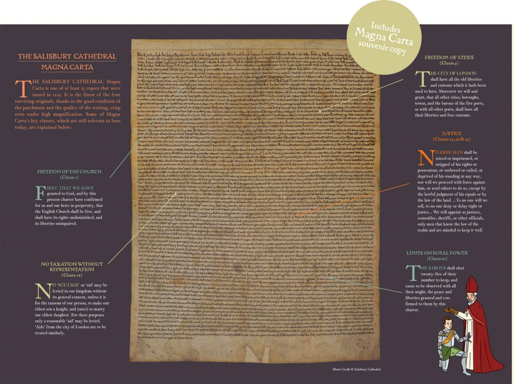 compare and contrast the magna carta Magna carta lesson plans and worksheets from thousands of teacher-reviewed resources to students compare and contrast the articles of confederation with the u.