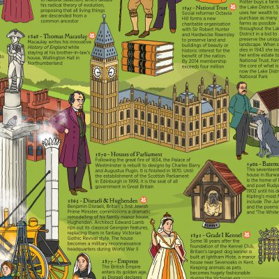 British History Timeline Wallbook What On Earth? Books